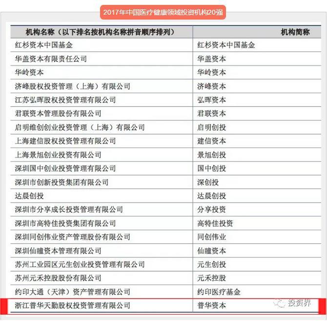 医疗健康TOP20_看图王.jpg